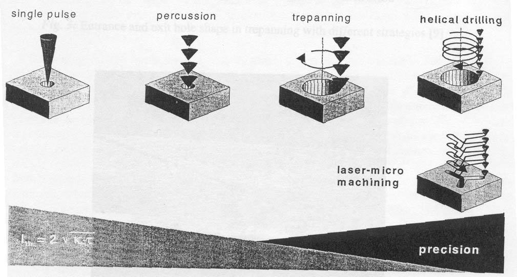 Laser Drill Baw Weapons
